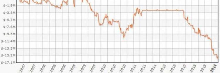 Poker-König Gus Hansen stürzt immer tiefer in die Krise