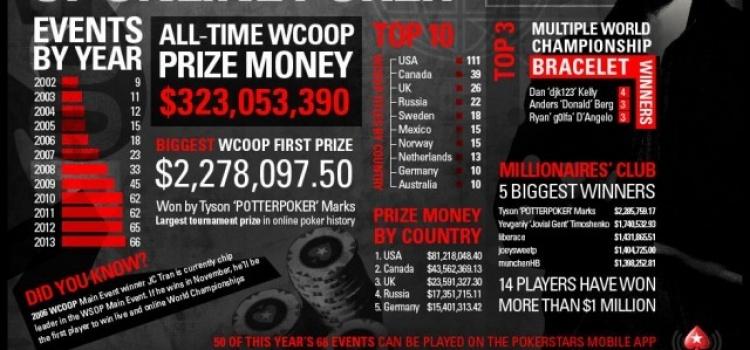 WCOOP PokerStars 12 Jahre voller Schmerzen, Leid und Ruhm