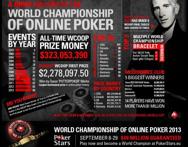 WCOOP PokerStars 12 Jahre voller Schmerzen, Leid und Ruhm. Nimm ein Blick und erfahre alles über die World Championship of Online Poker der vergangenen 12 Jahre.