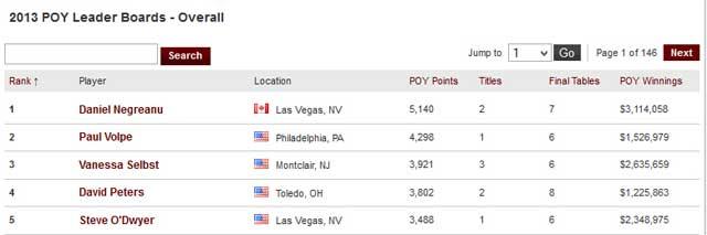 PoY Wertung von Cardplayer.com Platz 1