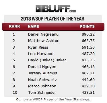 WSOP PoY Wertung Platz 1