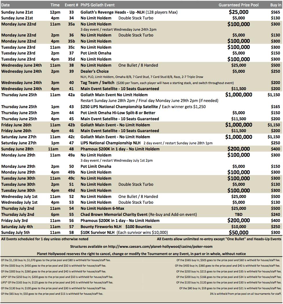 Goliath Turnierplan